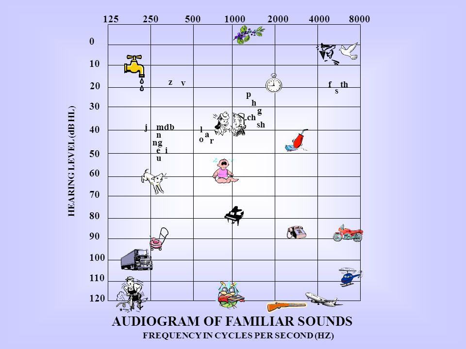 AUDIOGRAM OF FAMILIAR SOUNDS FREQUENCY IN CYCLES PER SECOND (HZ)