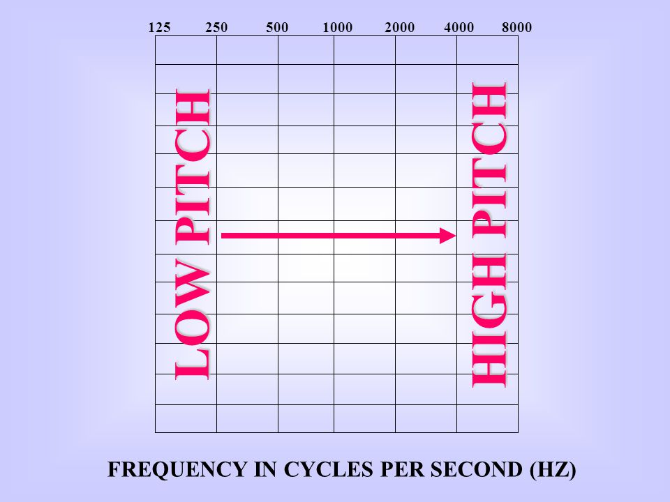 FREQUENCY IN CYCLES PER SECOND (HZ)