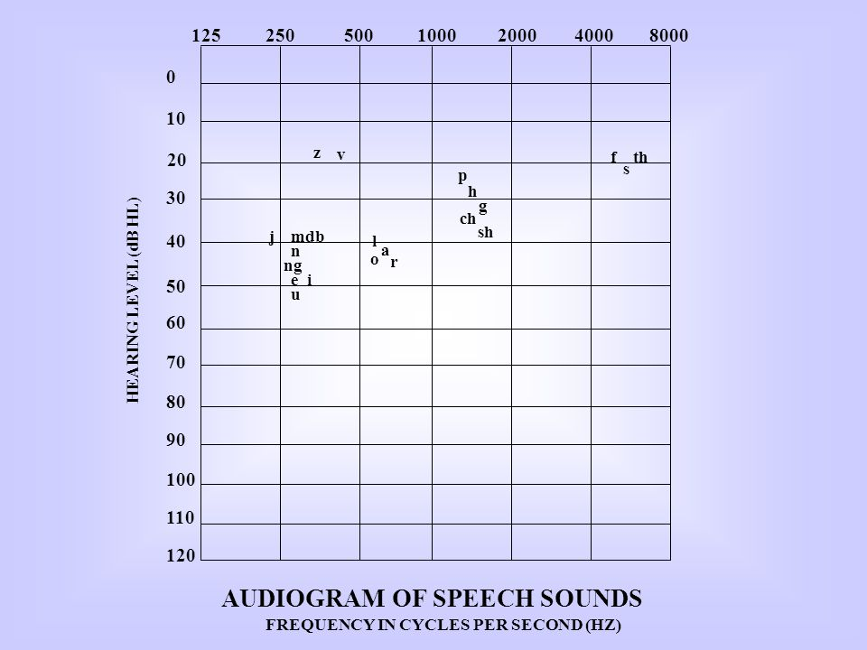 AUDIOGRAM OF SPEECH SOUNDS FREQUENCY IN CYCLES PER SECOND (HZ)