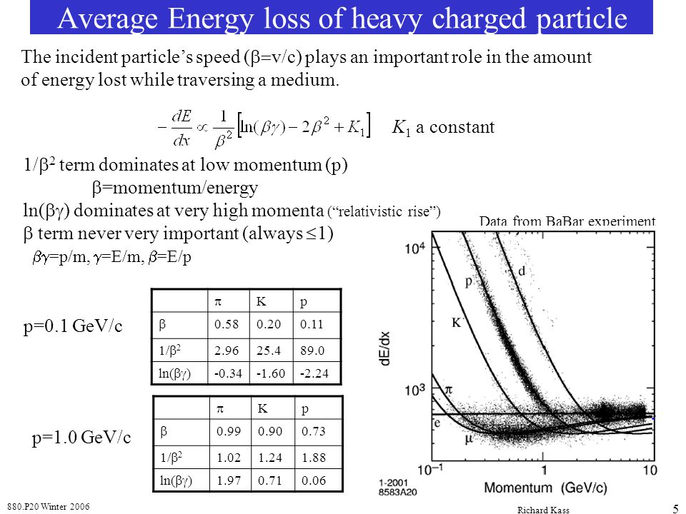 Average Energy loss of heavy charged particle