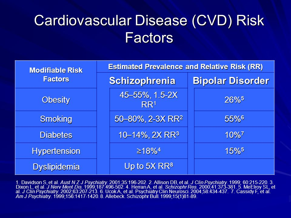 Cardiovascular Disease (CVD) Risk Factors