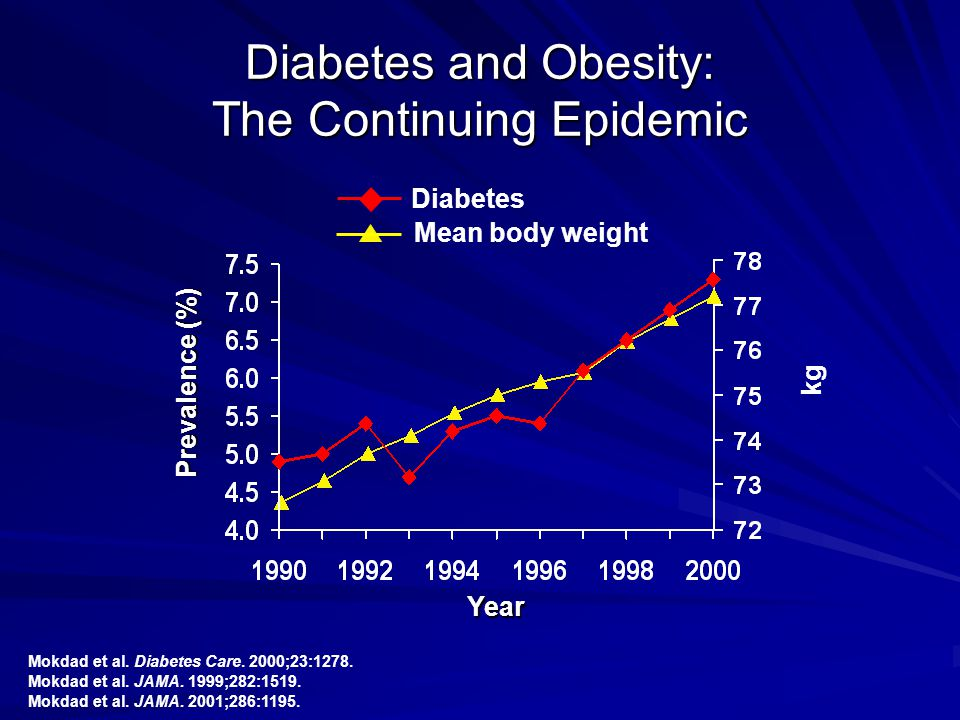Diabetes and Obesity: The Continuing Epidemic