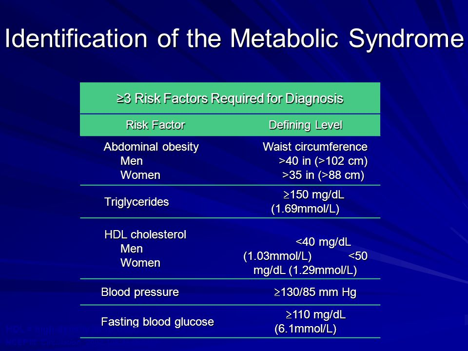 Identification of the Metabolic Syndrome