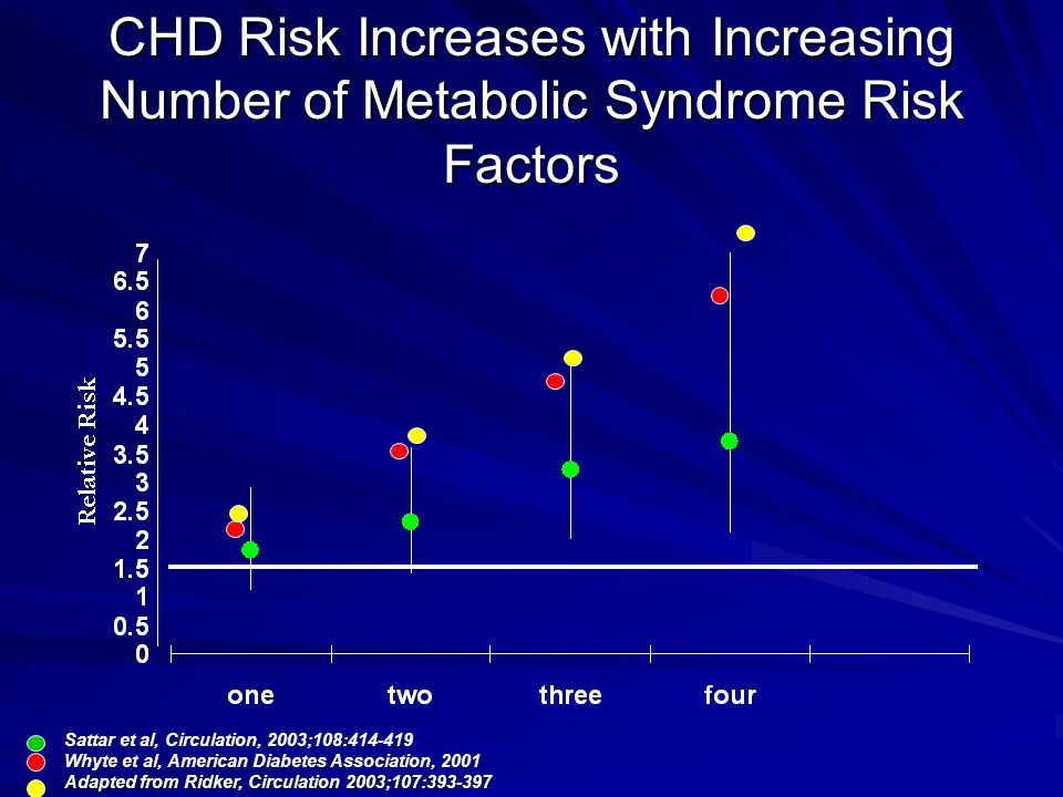 CHD Risk Increases with Increasing Number of Metabolic Syndrome Risk Factors