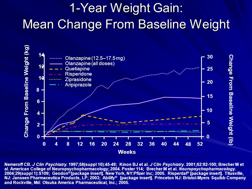 1-Year Weight Gain: Mean Change From Baseline Weight
