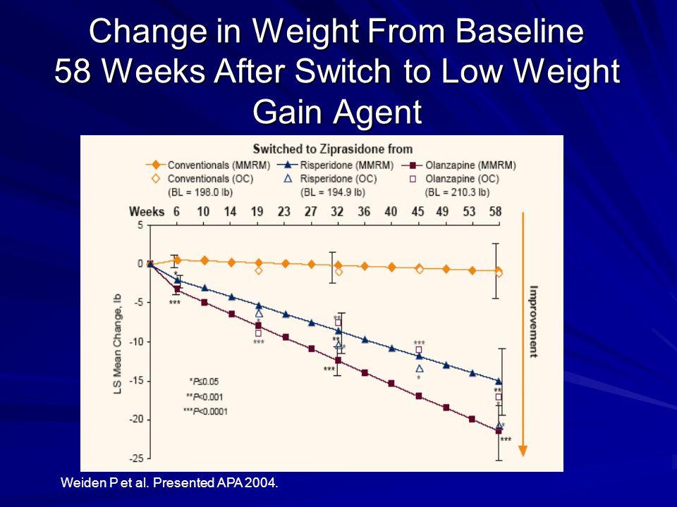 Weiden P et al. Presented APA 2004.