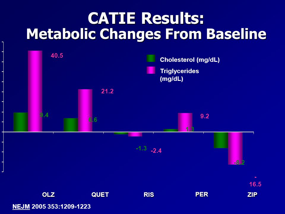 CATIE Results: Metabolic Changes From Baseline