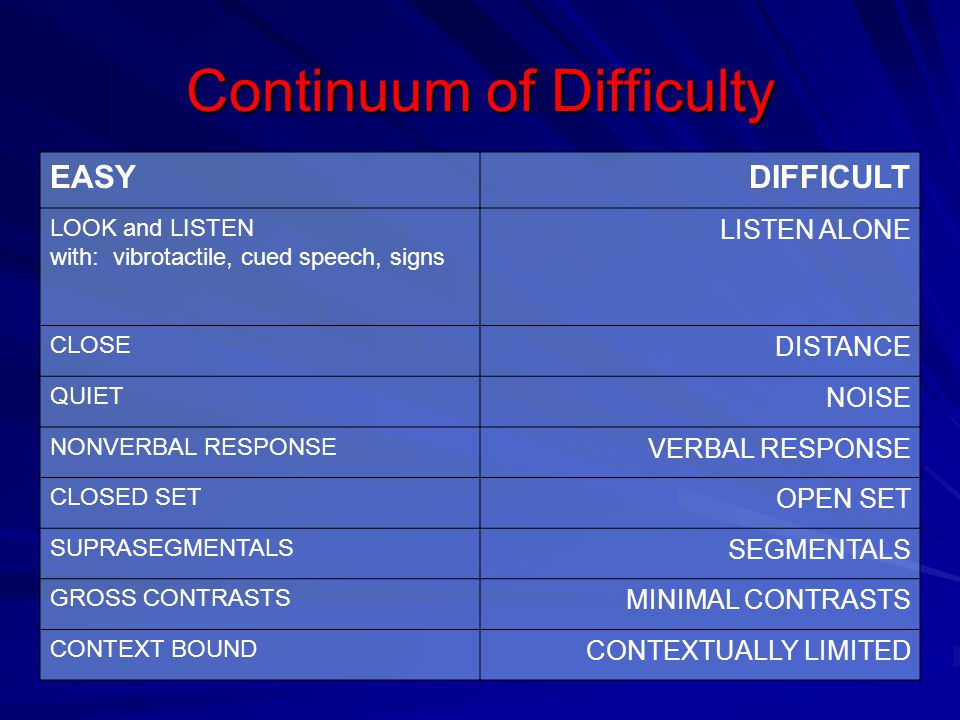 Continuum of Difficulty