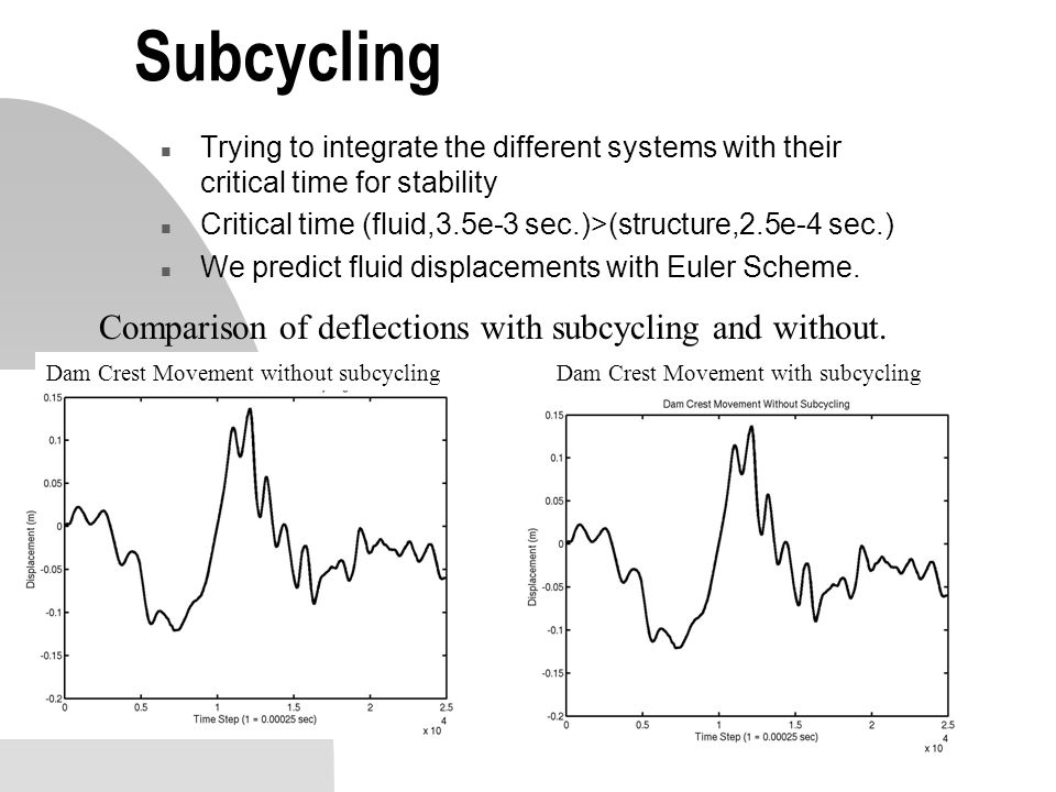 Subcycling Comparison of deflections with subcycling and without.