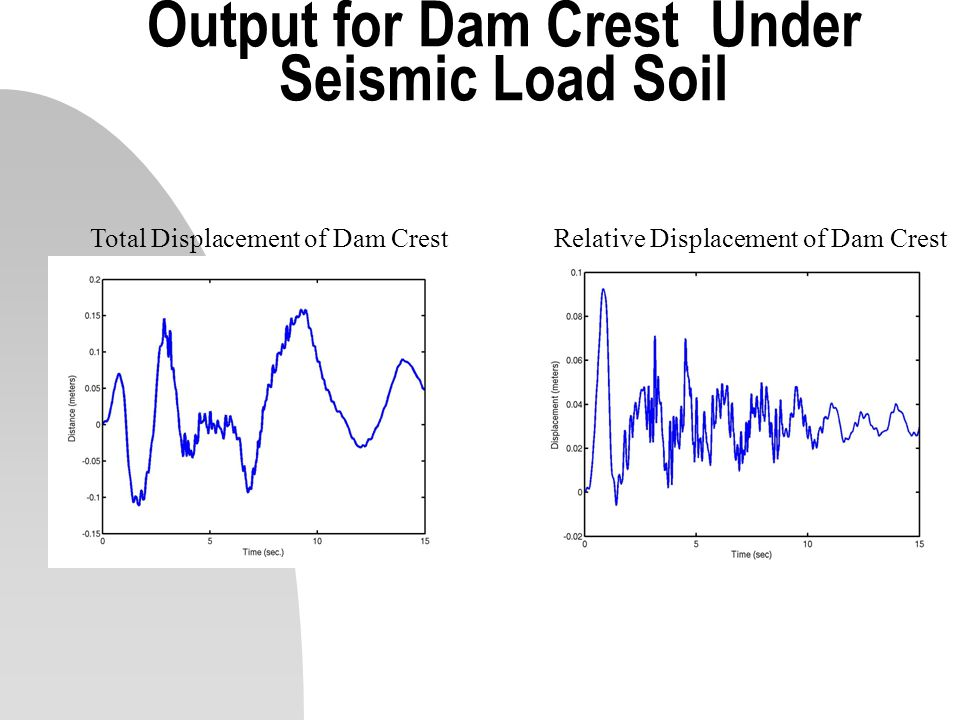 Output for Dam Crest Under Seismic Load Soil