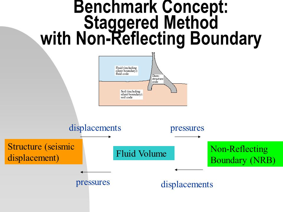 Benchmark Concept: Staggered Method with Non-Reflecting Boundary