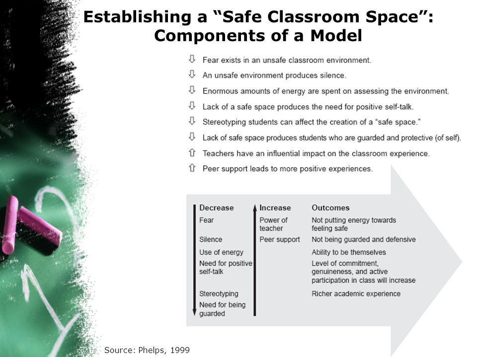 Establishing a Safe Classroom Space : Components of a Model