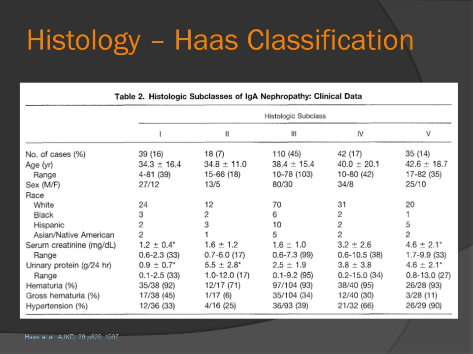 Histology – Haas Classification
