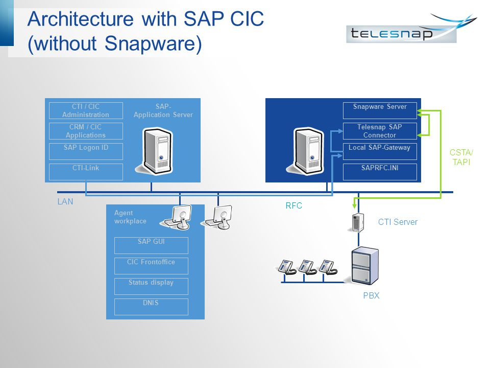 Architecture with SAP CIC (without Snapware)