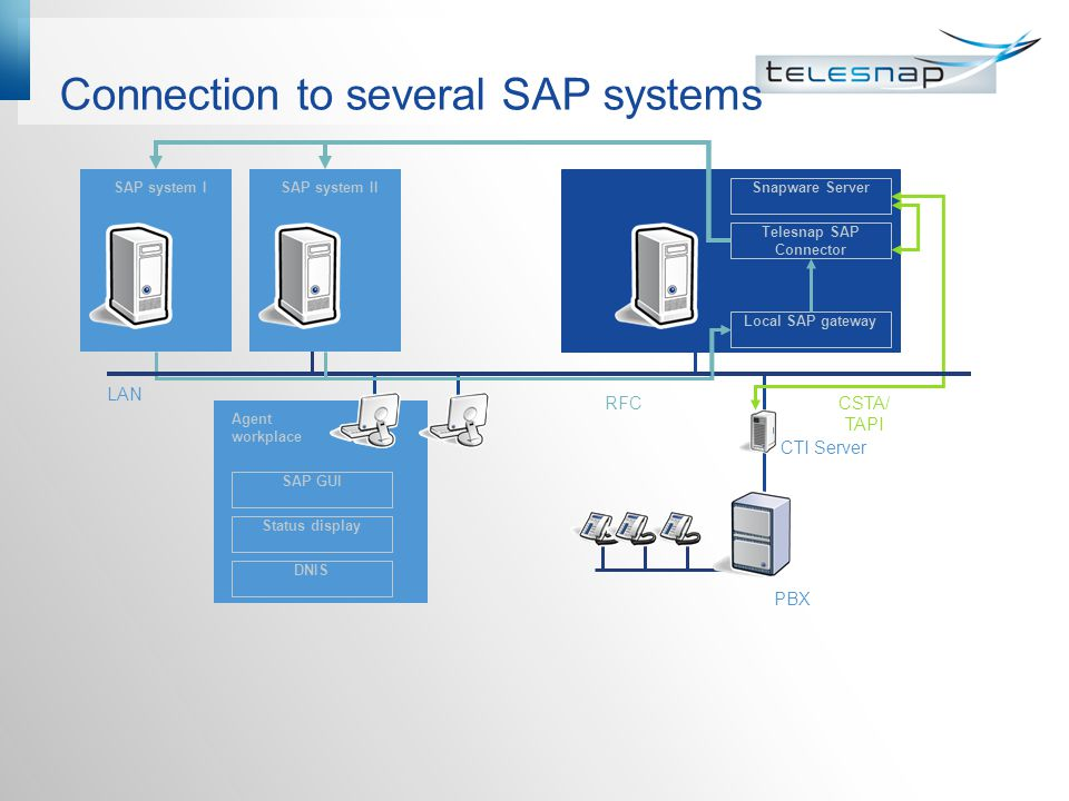 Connection to several SAP systems