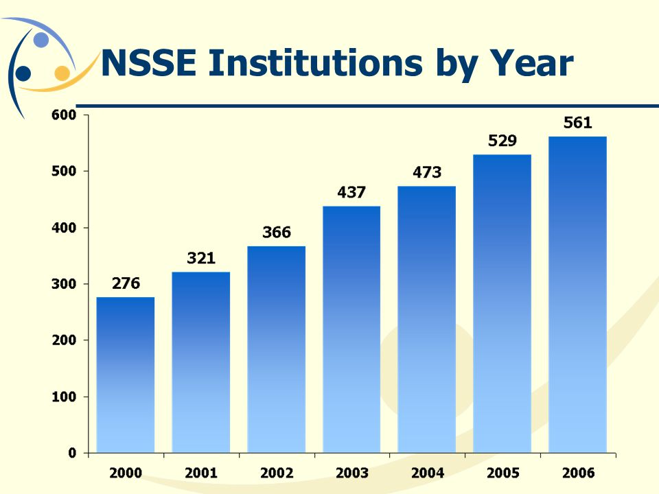 NSSE Institutions by Year