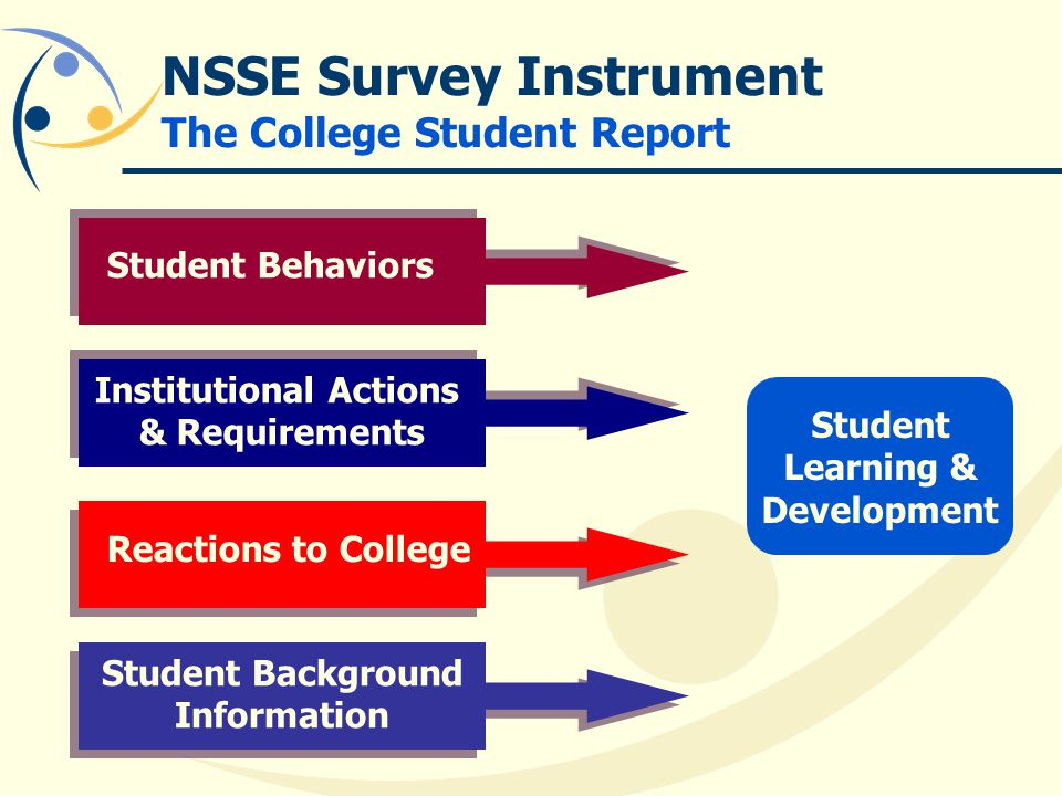 NSSE Survey Instrument The College Student Report