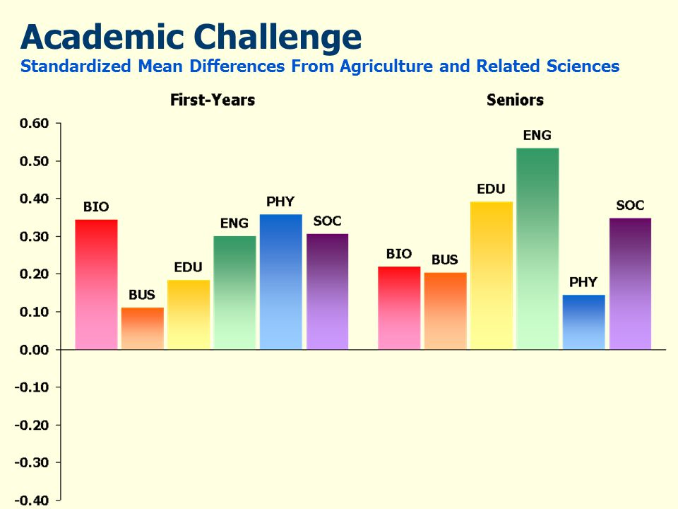 Academic Challenge Standardized Mean Differences From Agriculture and Related Sciences