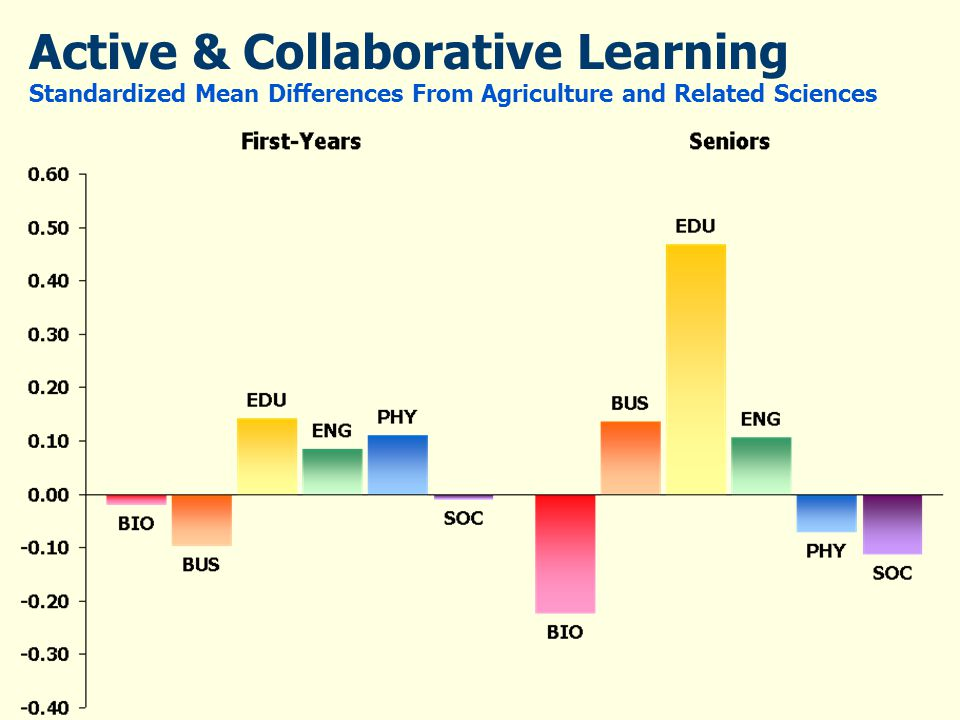 Active & Collaborative Learning Standardized Mean Differences From Agriculture and Related Sciences