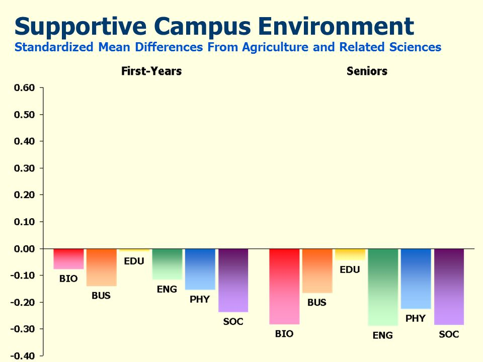 Supportive Campus Environment Standardized Mean Differences From Agriculture and Related Sciences