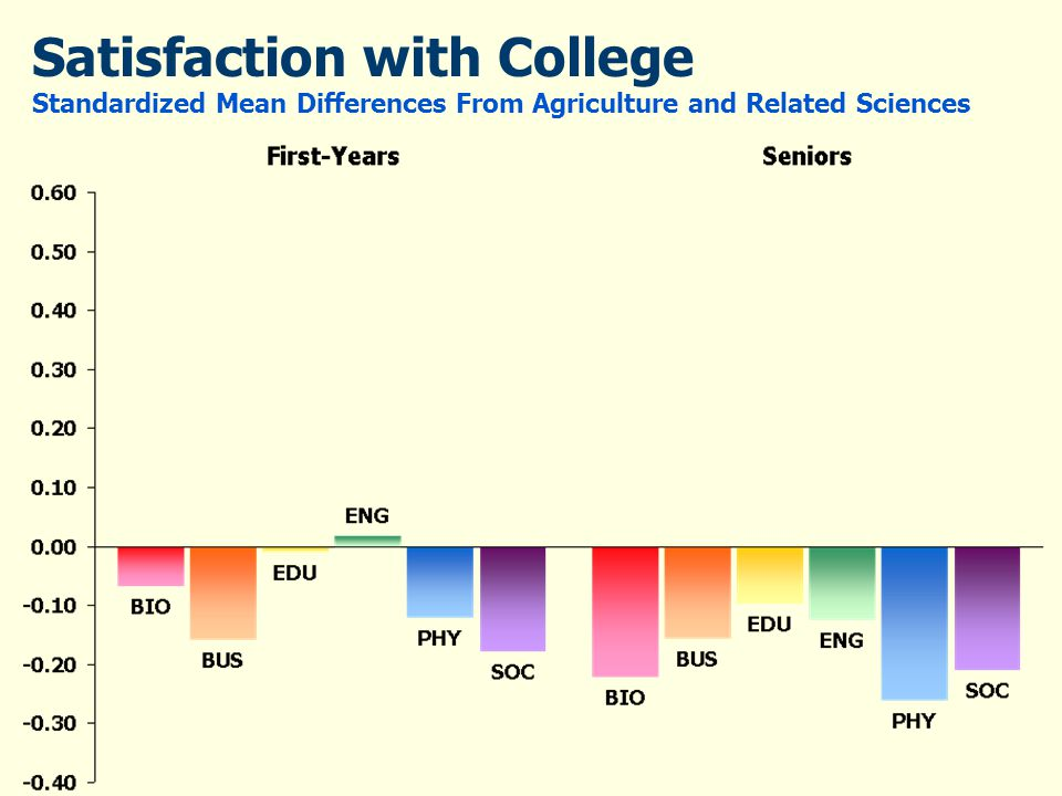 Satisfaction with College Standardized Mean Differences From Agriculture and Related Sciences