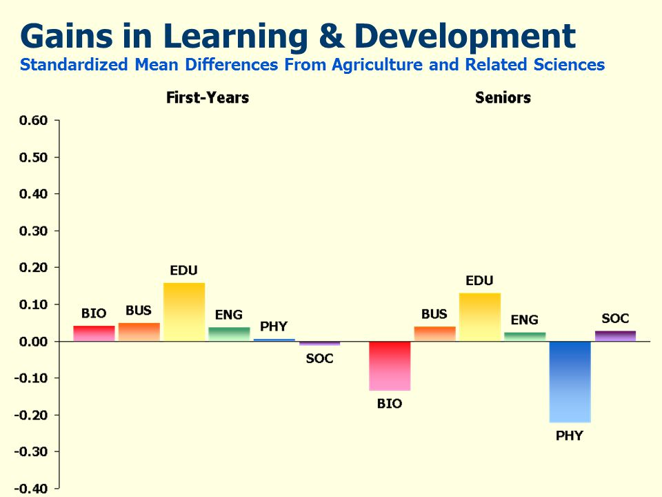 Gains in Learning & Development Standardized Mean Differences From Agriculture and Related Sciences