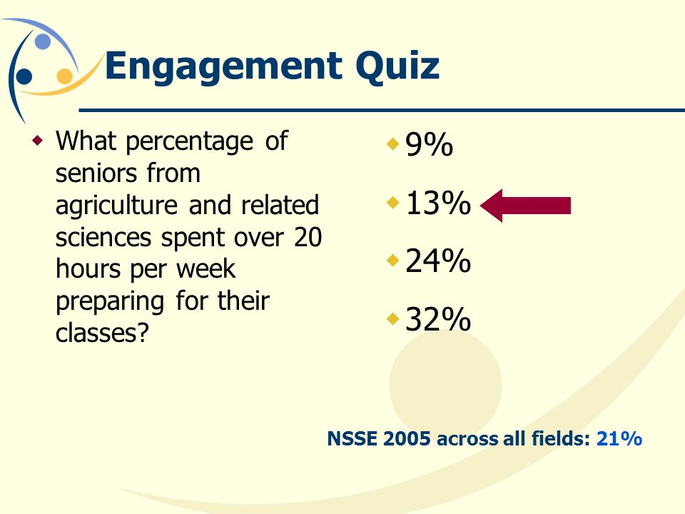Engagement Quiz What percentage of seniors from agriculture and related sciences spent over 20 hours per week preparing for their classes