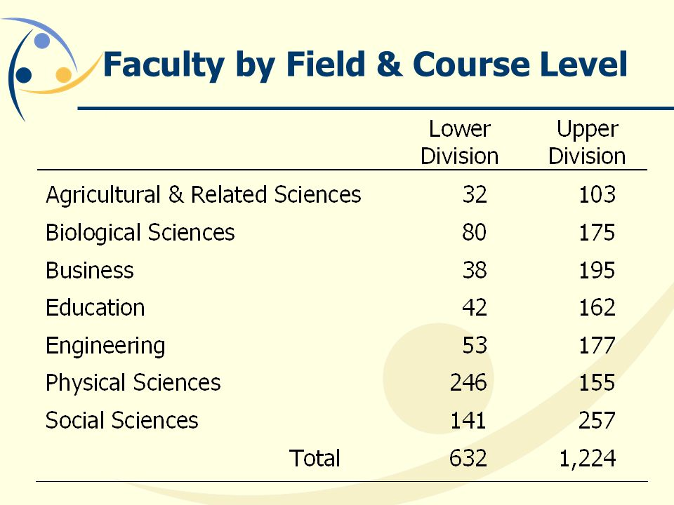 Faculty by Field & Course Level
