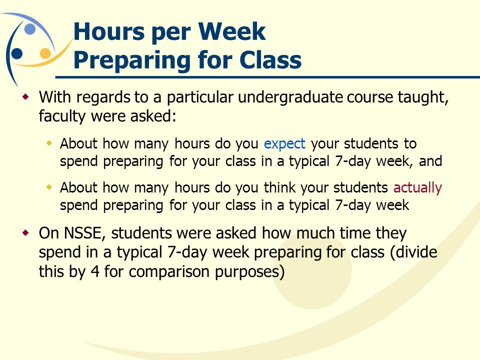 Hours per Week Preparing for Class