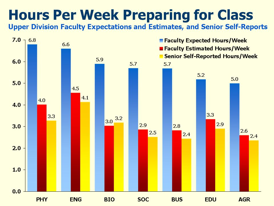 Hours Per Week Preparing for Class Upper Division Faculty Expectations and Estimates, and Senior Self-Reports