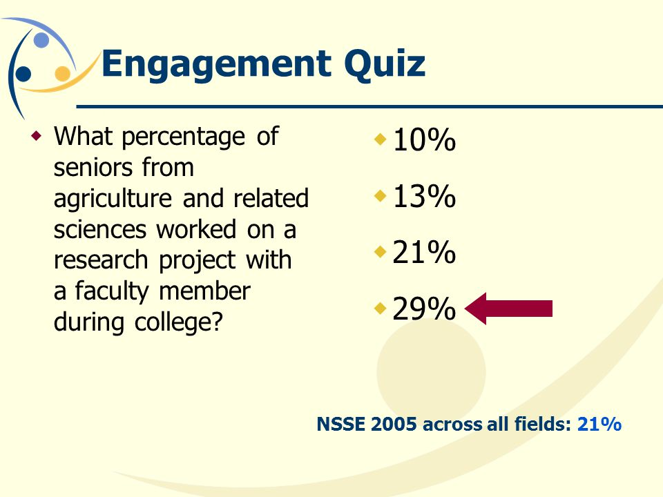 Engagement Quiz What percentage of seniors from agriculture and related sciences worked on a research project with a faculty member during college