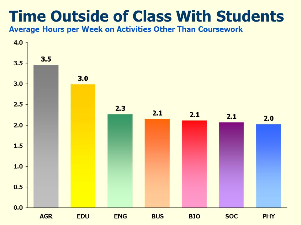 Time Outside of Class With Students Average Hours per Week on Activities Other Than Coursework
