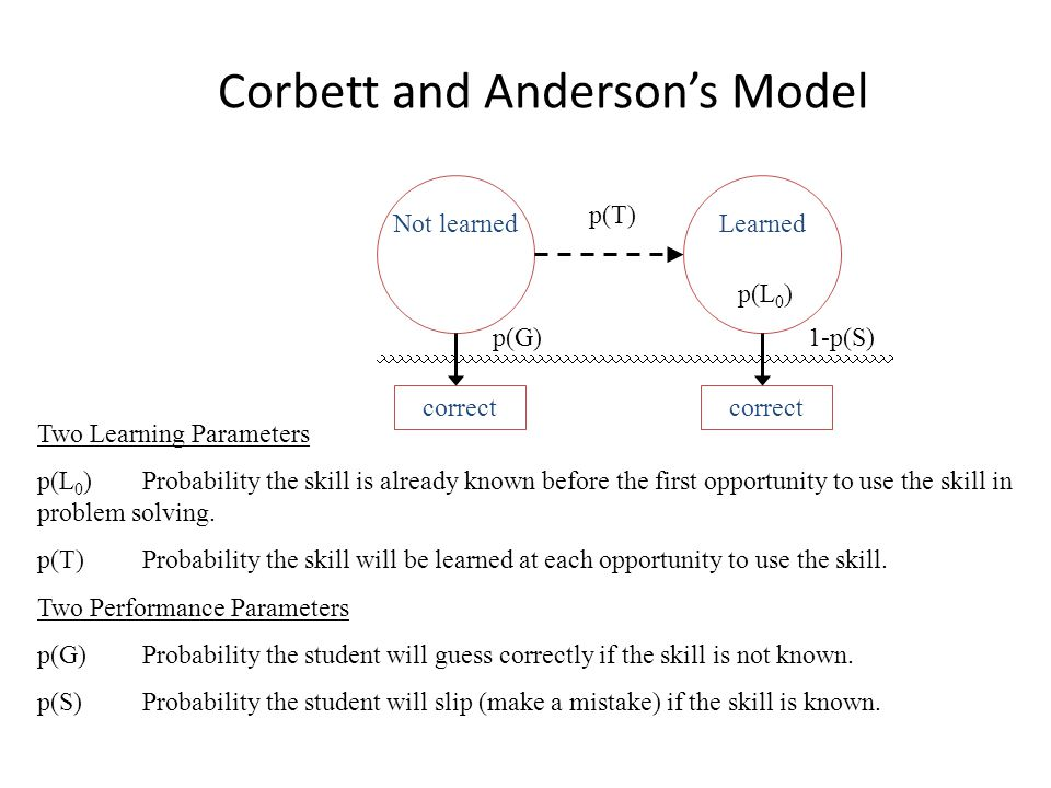 Corbett and Anderson's Model