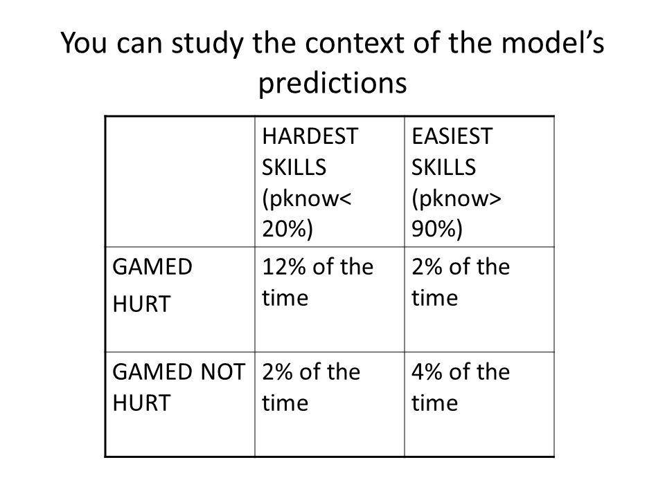 You can study the context of the model's predictions