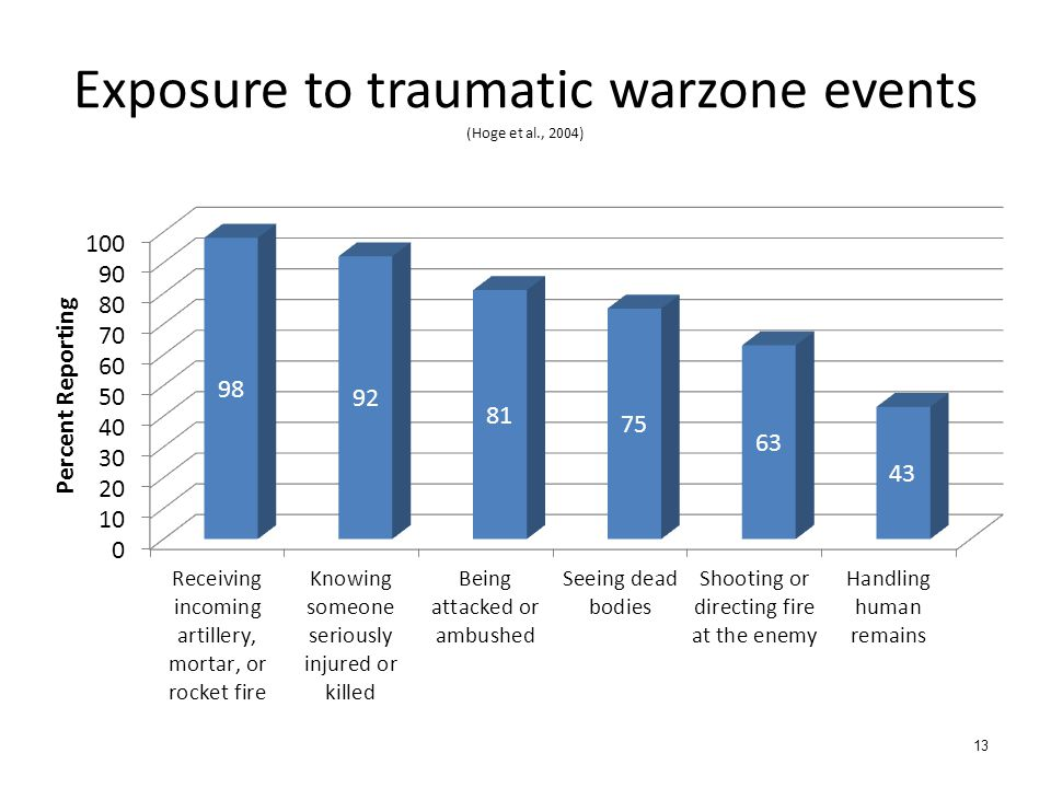 Exposure to traumatic warzone events (Hoge et al., 2004)