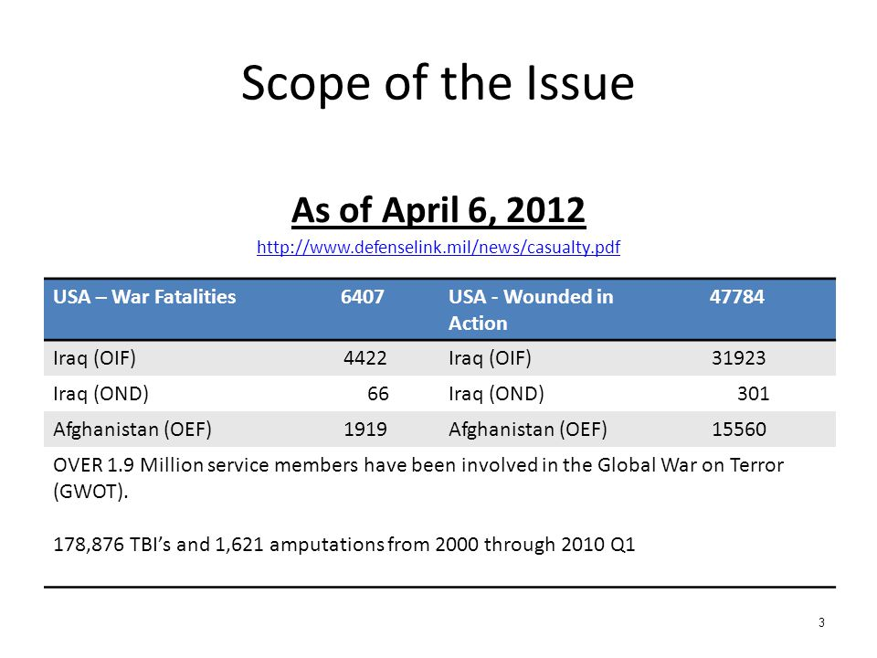 Scope of the Issue As of April 6, 2012 USA – War Fatalities 6407