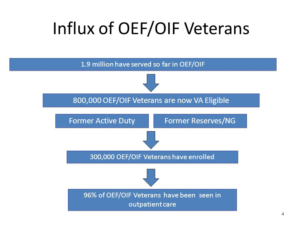 Influx of OEF/OIF Veterans