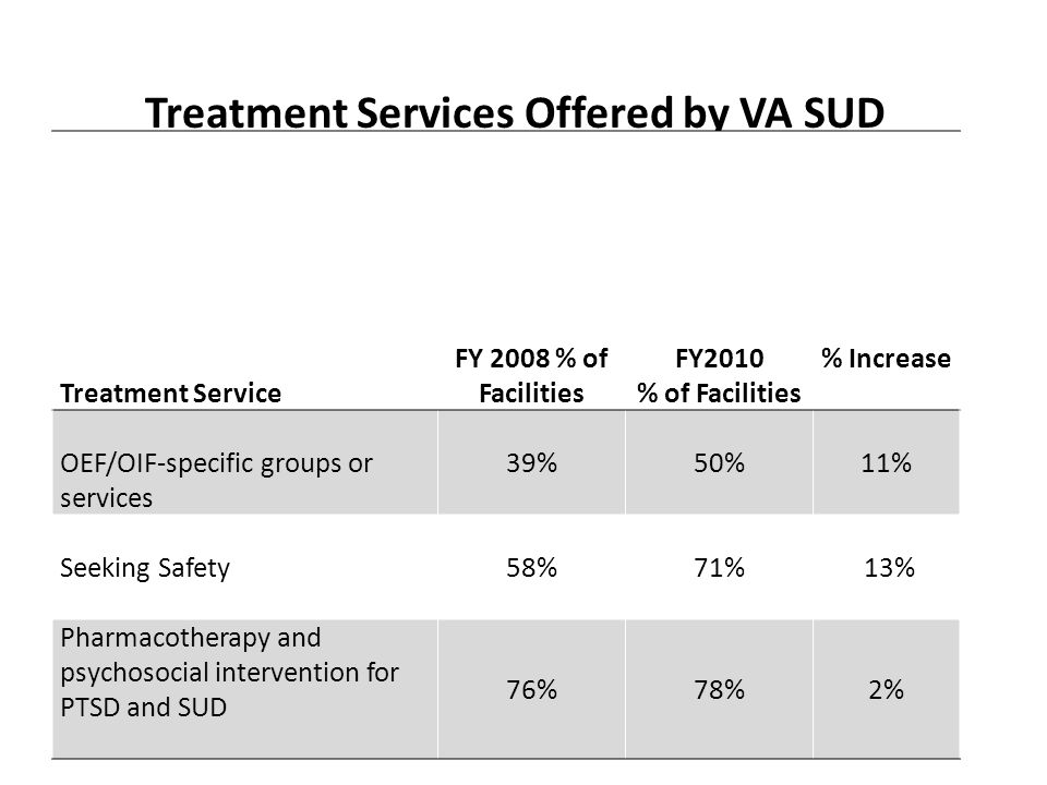 Treatment Services Offered by VA SUD Programs at VA Facilities FY08-FY10 (N=140)