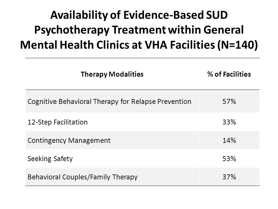 Availability of Evidence-Based SUD Psychotherapy Treatment within General Mental Health Clinics at VHA Facilities (N=140)