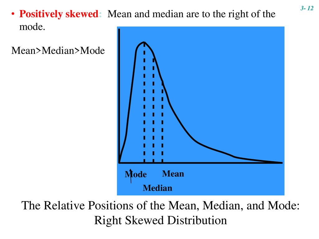 3- 12 Positively skewed: Mean and median are to the right of the mode. Mean>Median>Mode.