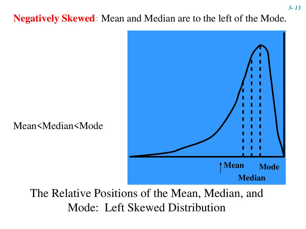 3- 13 Negatively Skewed: Mean and Median are to the left of the Mode. Mean<Median<Mode.