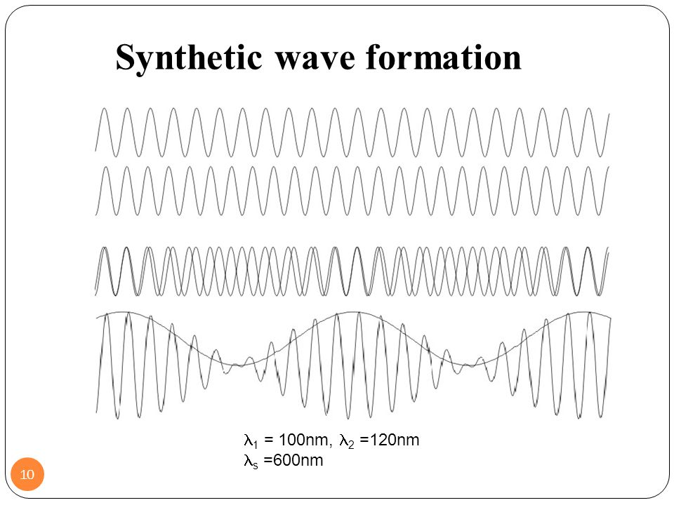 Synthetic wave formation