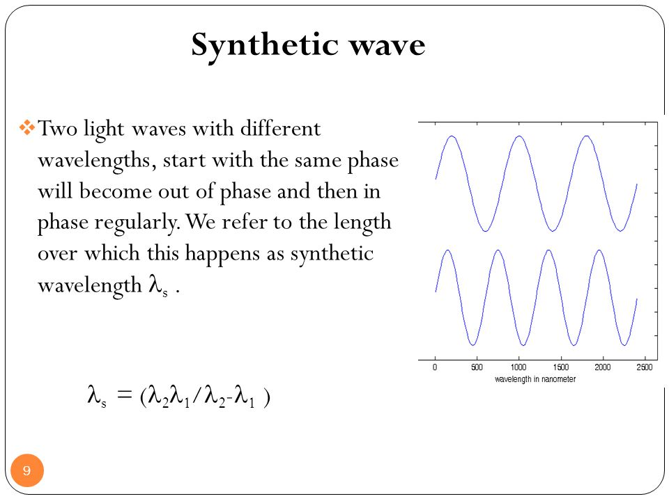 Synthetic wave