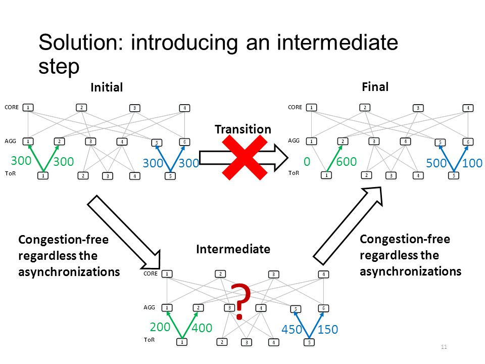Solution: introducing an intermediate step