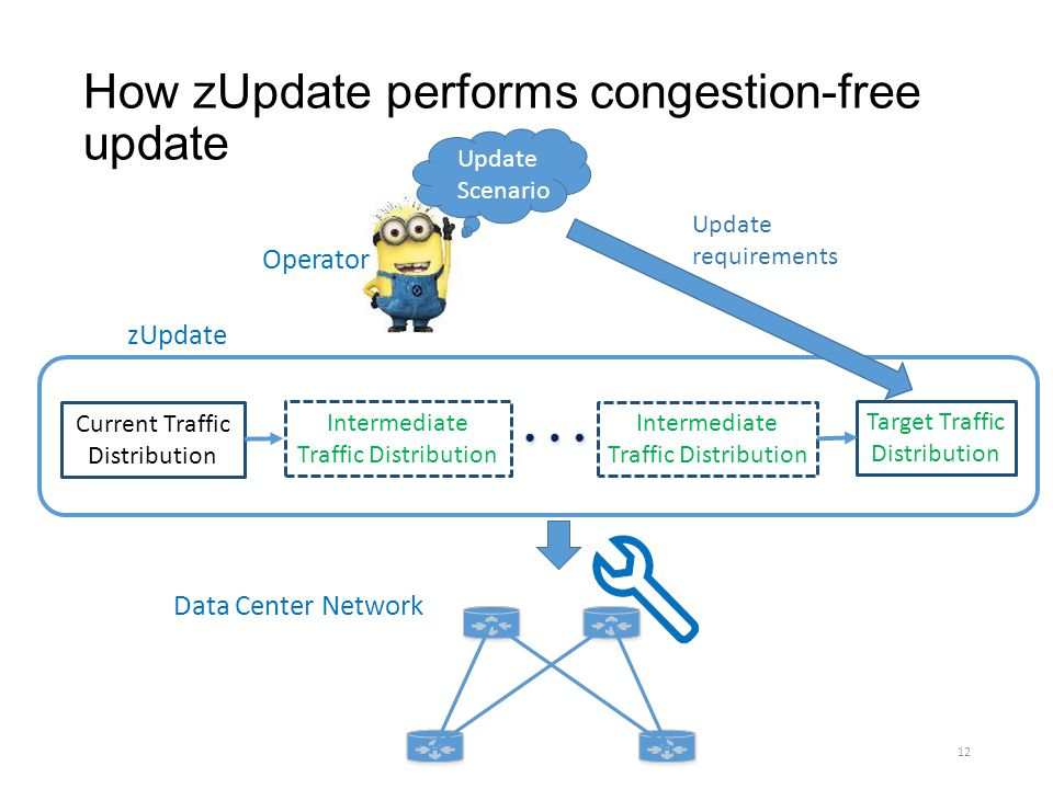 How zUpdate performs congestion-free update