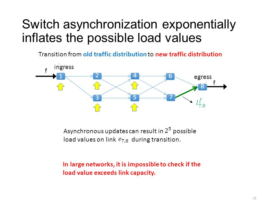 Switch asynchronization exponentially inflates the possible load values