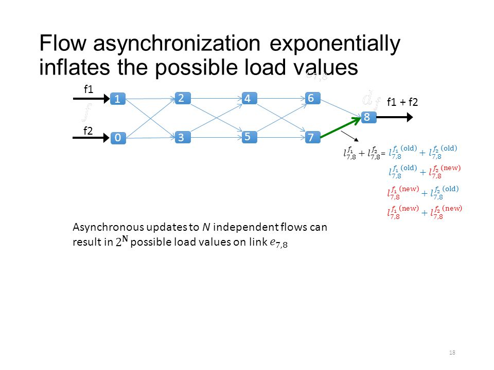 Flow asynchronization exponentially inflates the possible load values