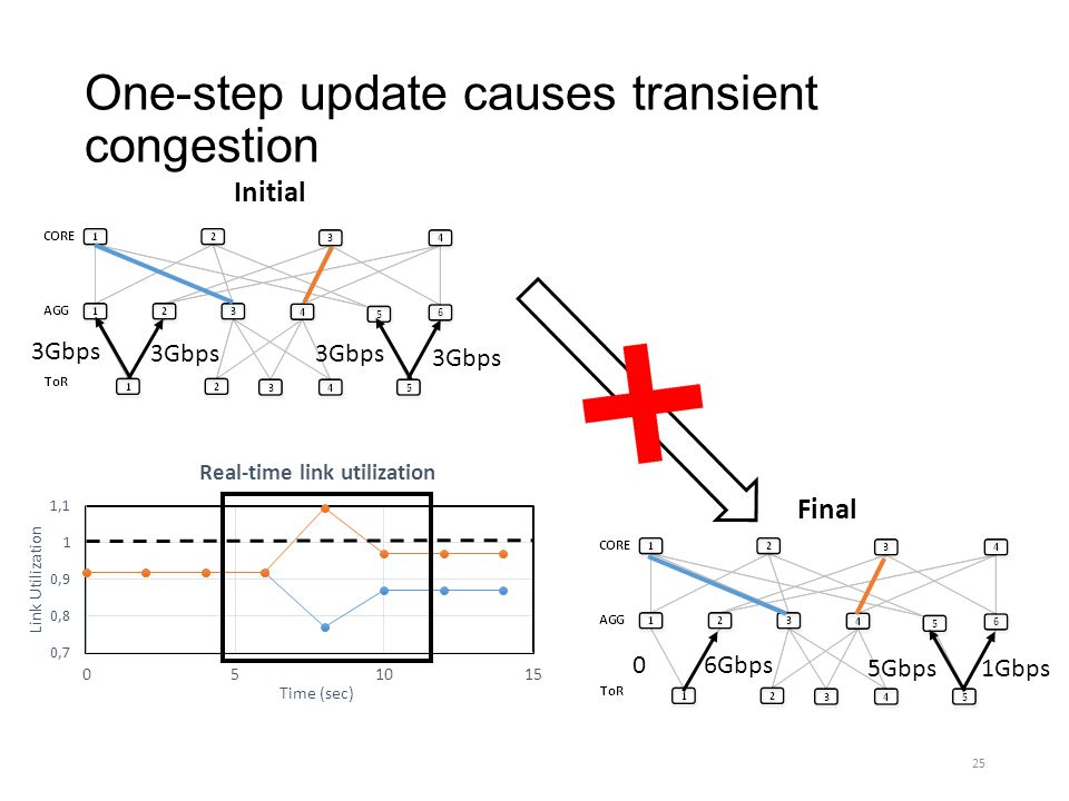One-step update causes transient congestion