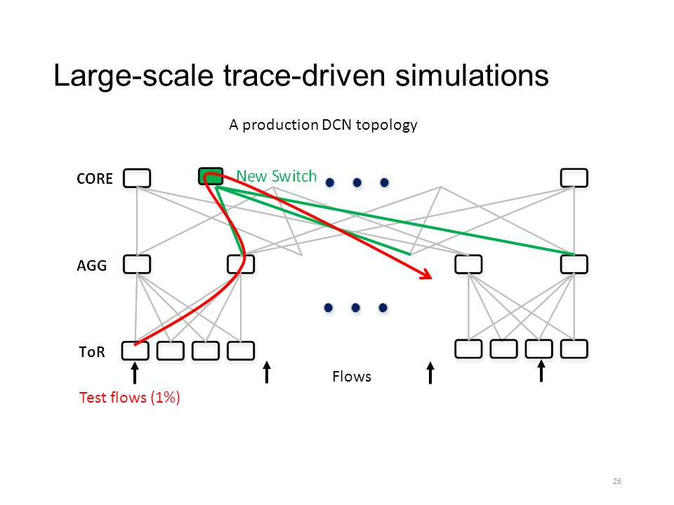 Large-scale trace-driven simulations
