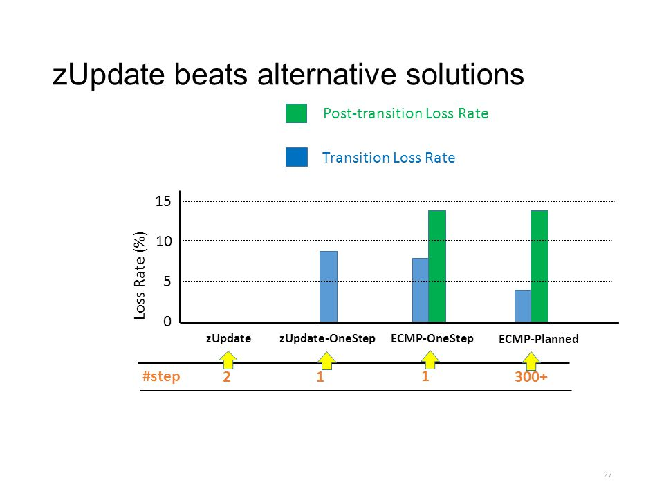 zUpdate beats alternative solutions